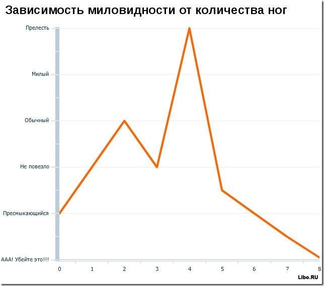 Занимательная статистика о мужчинах и женщина