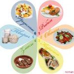 диета Шесть лепестков