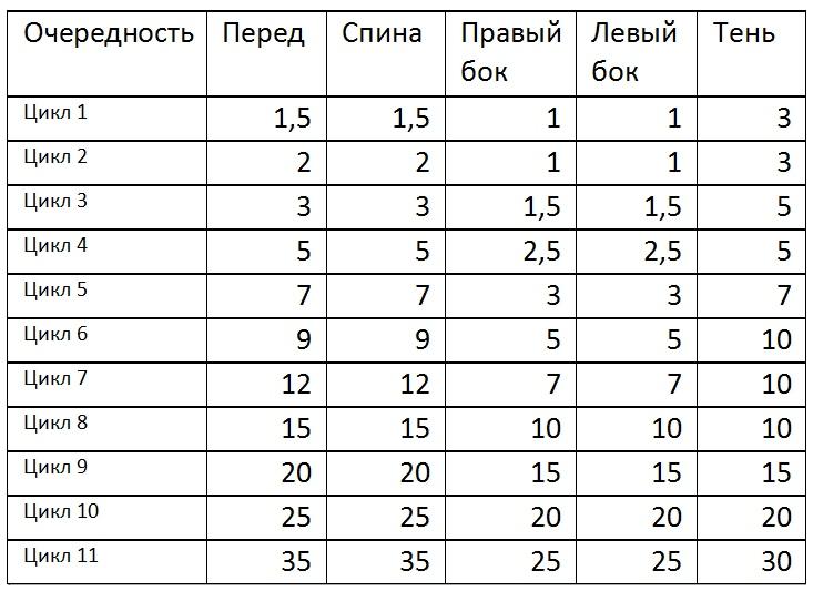 Таблица от Голтиса