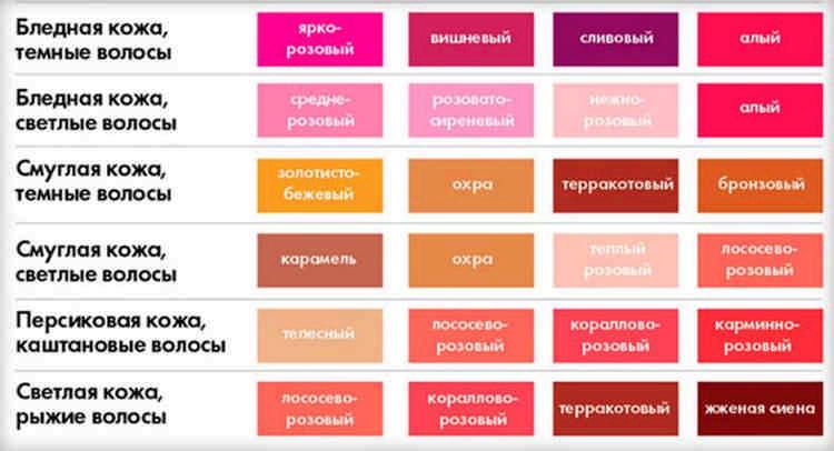 Таблица подбора цвета для помады