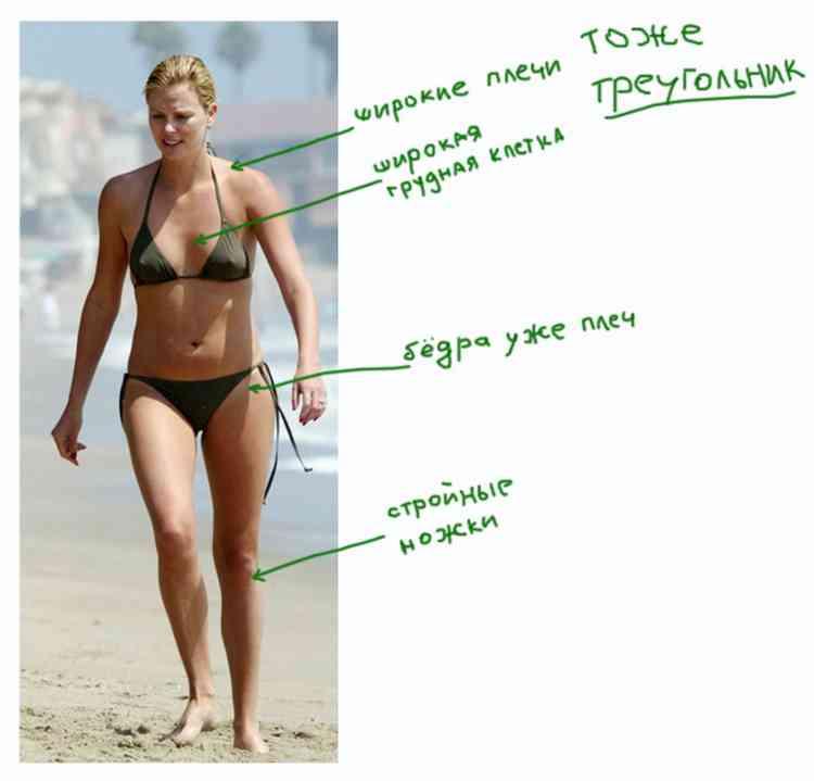 Как определить тип фигуры: тест на определение типа фигуры