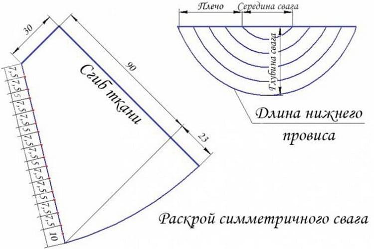Как сшить шторы с ламбрекеном своими руками: пошаговые инструкции