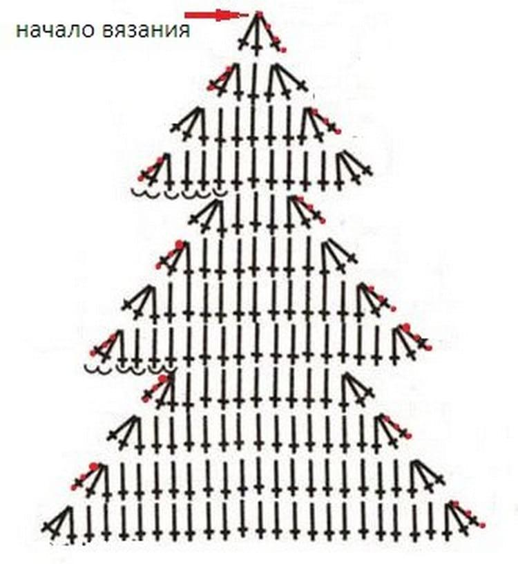 Вязаные новогодние игрушки на елку: как создать своими руками эксклюзивные украшения