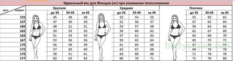 Идеальный вес для женщин