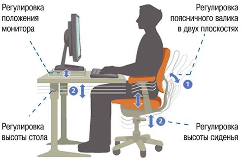 Как сидеть правильно