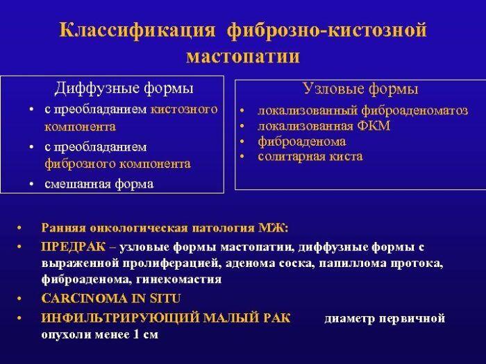 Мастопатия Молочных Желез Диета.