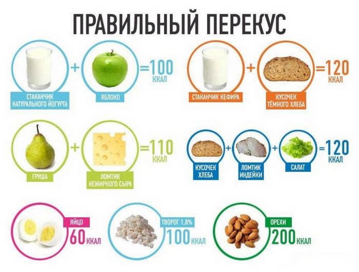 Правильный перекус