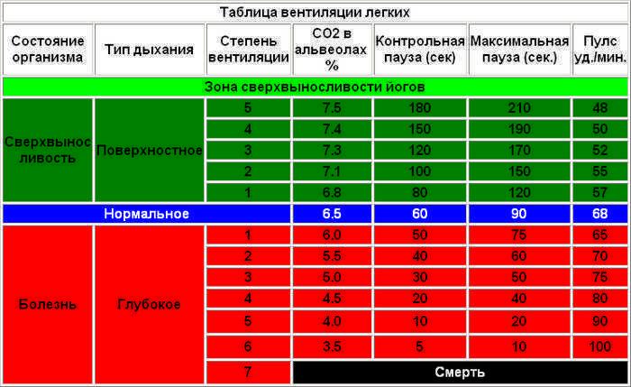 Таблица задержек дыхания