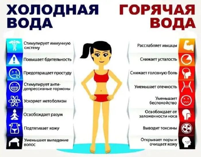 контрастный душ правила