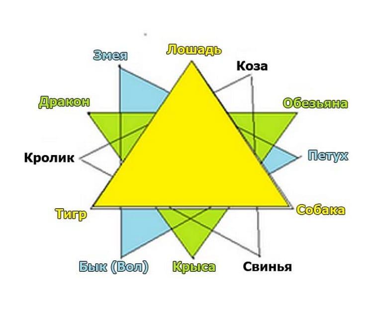 Совместимость по китайскому гороскопу: расчет по дате рождения