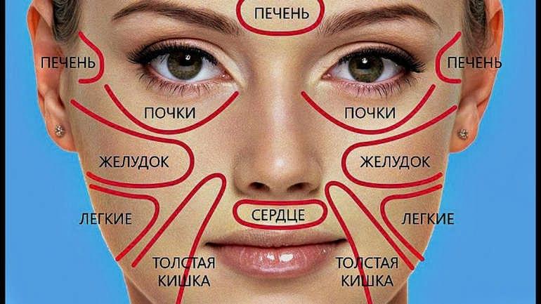 Как определить здоровье по высыпаниям на лице