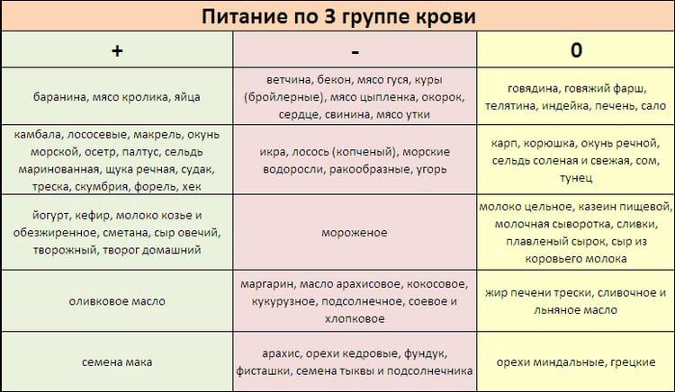 Правильное питание по группе крови: рацион для женщины и мужчины