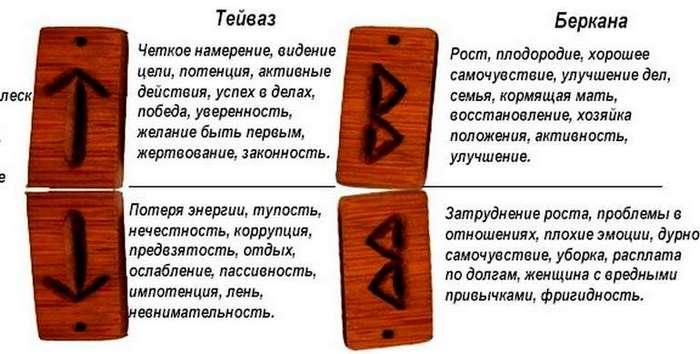 Славянские и скандинавские руны-обереги, как выглядят, что означают, как носить