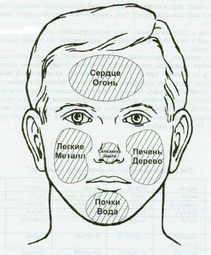 Признаки заболеваний на лице